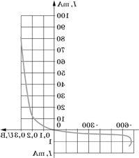 Диод кд-205 цена 15 руб шт купить в ростове-на-дону описание заказать товар услугу