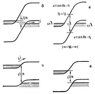 Общие свойства и параметры диодов - club155ru