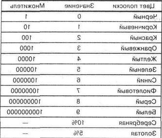 Закон ома для участка цепи