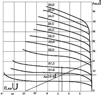 Биполярные транзисторы - параметры транзистора как четырехполюсника h-параметры